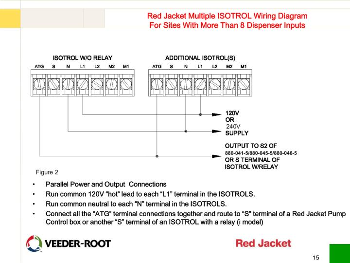 PPT - Red Jacket Isotorol Controllers Training PowerPoint