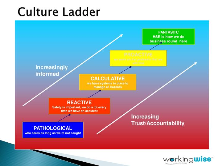 Ppt Future Proofing Health And Safety Powerpoint