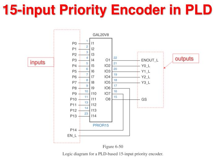 PPT - Combinational Logic and Verilog PowerPoint Presentation - ID