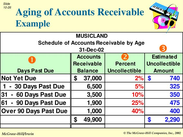 PPT - Receivables and Short-Term Investments PowerPoint Presentation