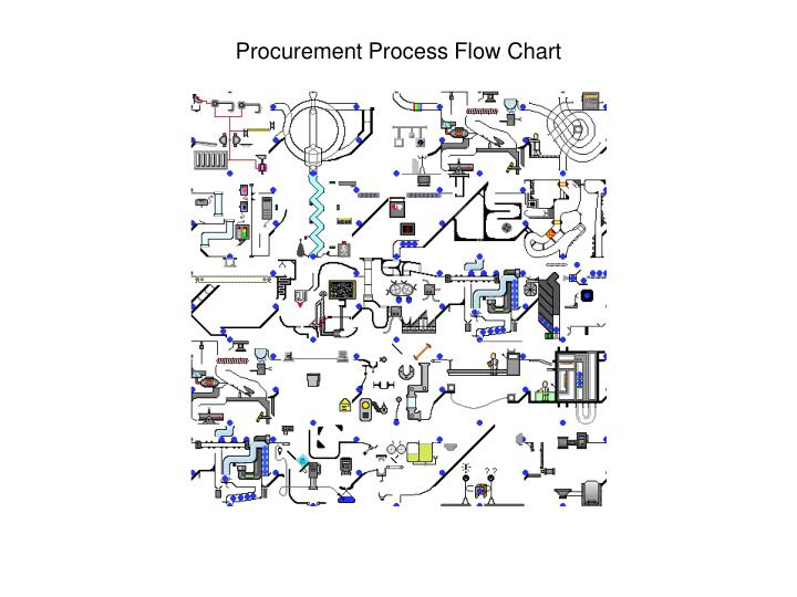 process flow chart ppt presentation