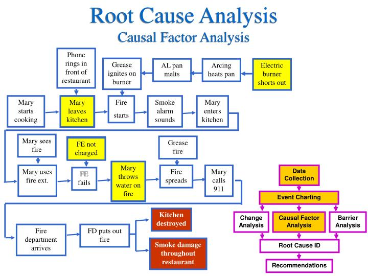 PPT - Accident Investigation Root Cause Analysis PowerPoint