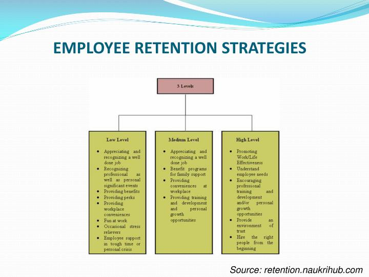 PPT - HIGH ACHIEVERS CONSULTING EMPLOYEE RETENTION PowerPoint