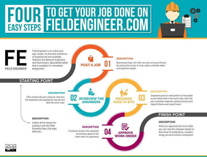 PPT - Four Easy Steps to Get Your Job Done on Field Engineer