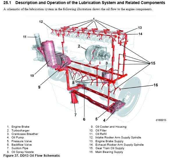 Gear Train Diagram Dd15 Wiring Schematic Diagram
