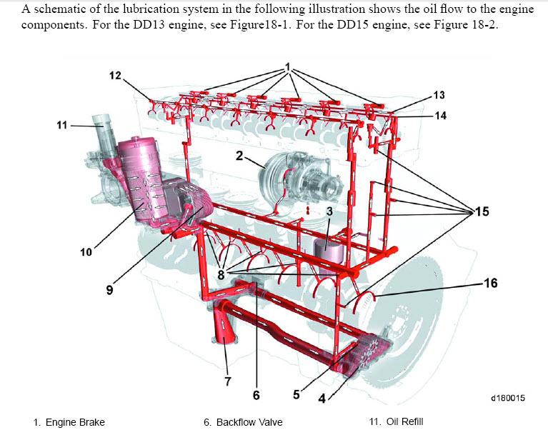 Dd15 Engine Diagram Wiring Diagram