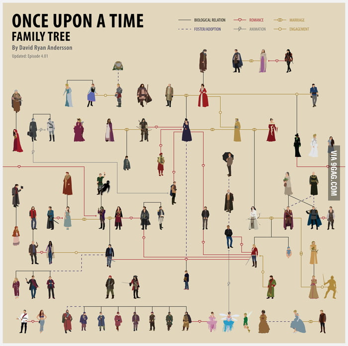 OUAT Family Tree Sad part is, it\u0027s actually a little more