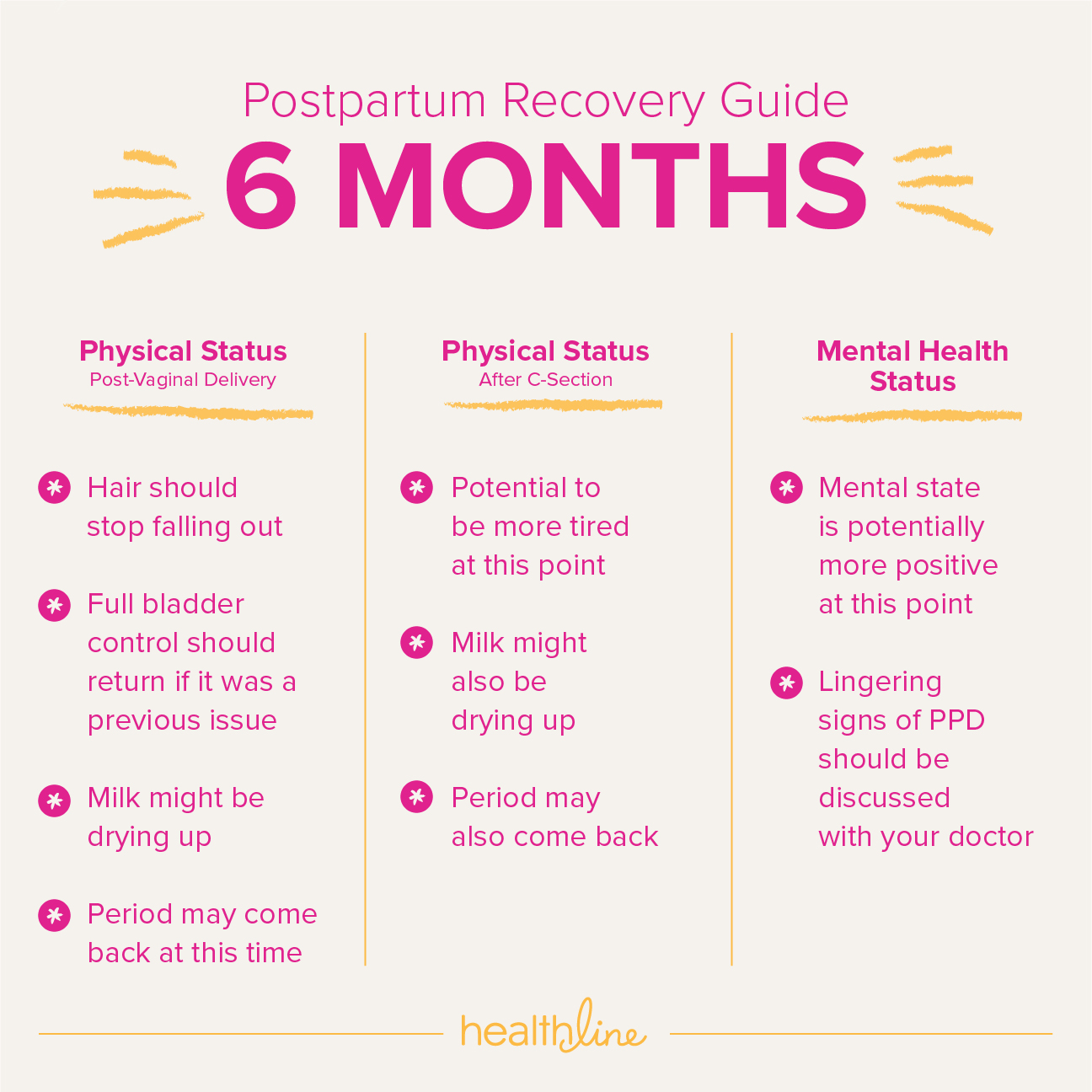 6 Month Baby Weight In Pregnancy Timeline Of Postpartum Recovery