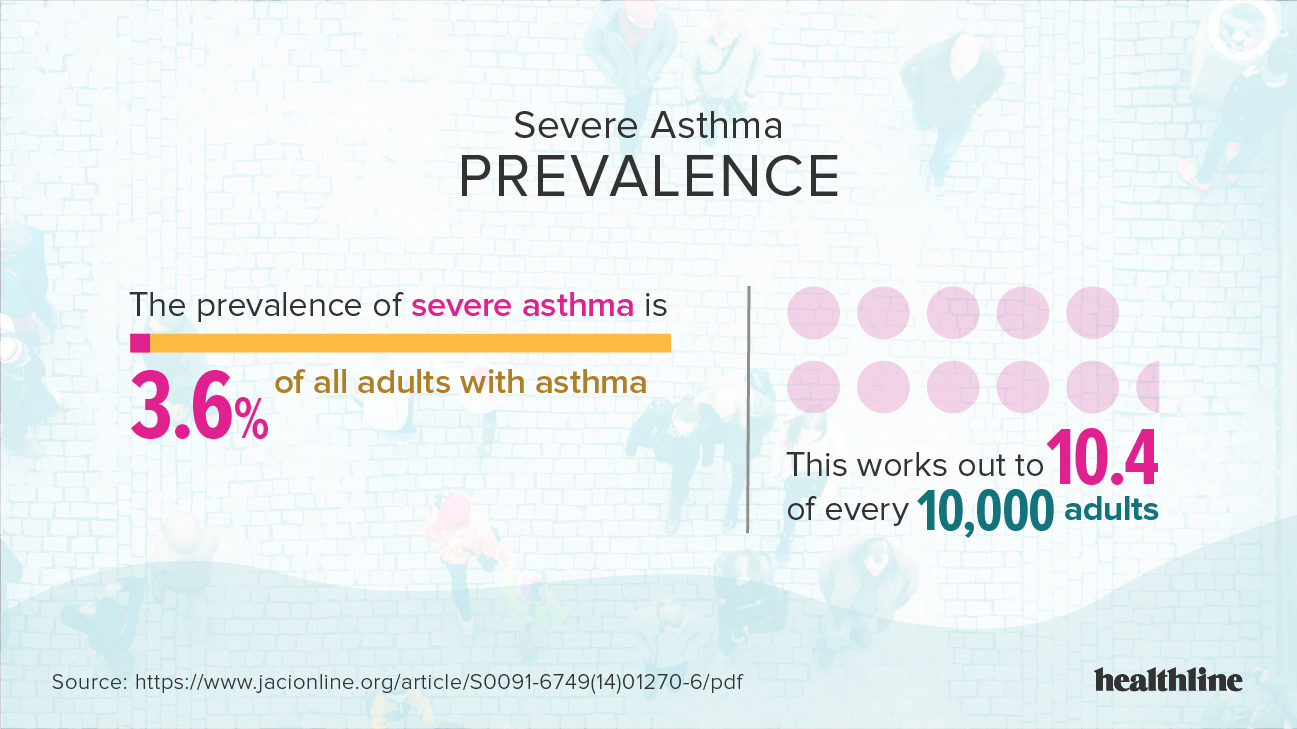 Prevalence You Severe Asthma Facts Statistics And You
