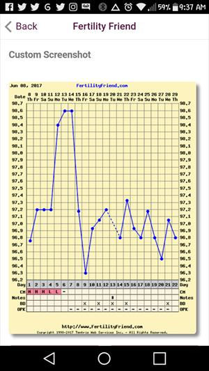 BBT Chart Help - Trying To Conceive Forums What to Expect