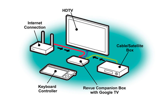 Swim Direct Tv Wiring Diagram Electronic Schematics collections