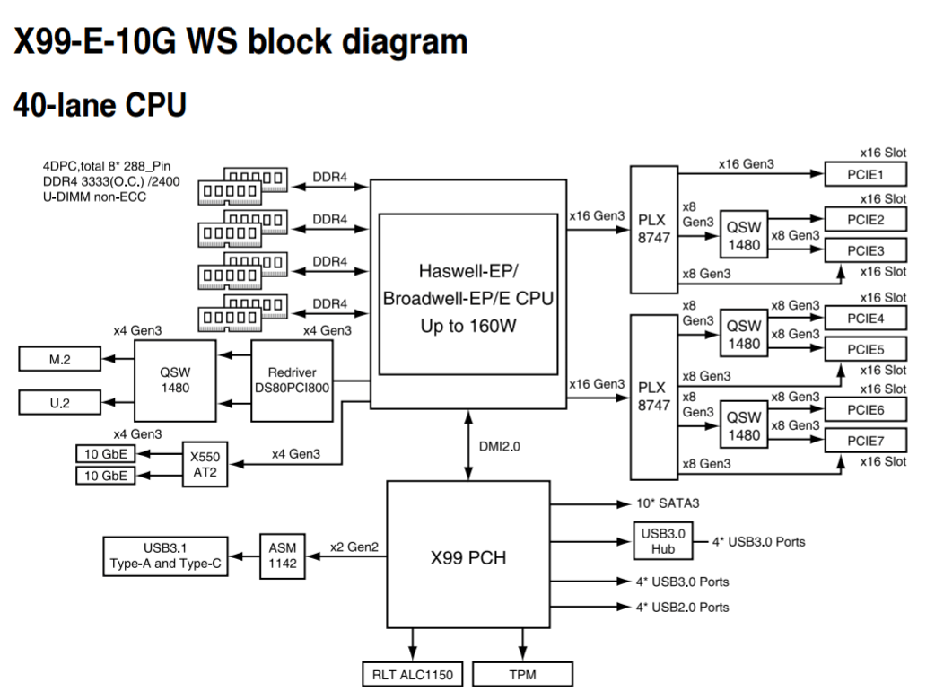 block diagram for the x99 chipset