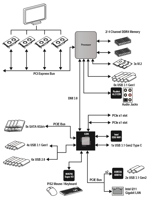 amd chipset diagram