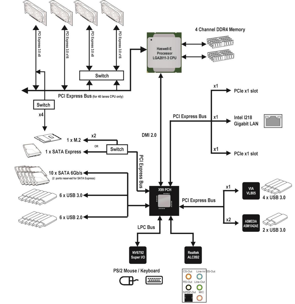 asus x99 deluxe diagram
