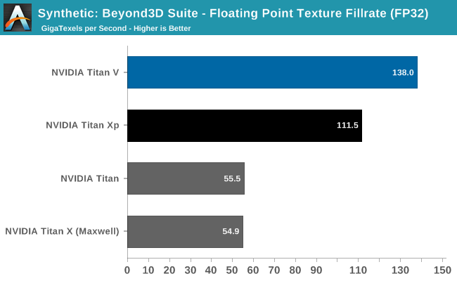 Synthetic Graphics Performance The Nvidia Titan V