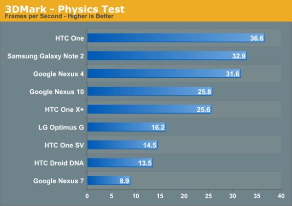 3DMark - Physics Test
