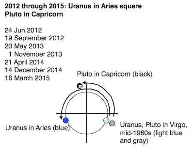 Uranus And Pluto 2012 Mid-\u002760s Come Of Age, Demand \