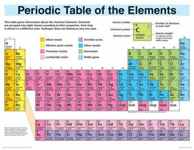 Interactive periodic table of elements for ivoiregion periodic table of elements html idees inspirees pour la maison lexibnet urtaz Image collections