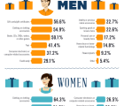 Battle of the Budgets: Holiday Spending Habits of Men vs. Women&nbsp;[Infographic]