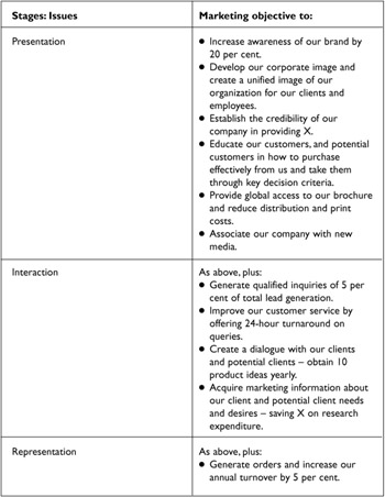 Assessing your marketing objectives Engineering360