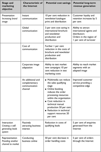 Cost-benefit analysis of Internet development Engineering360