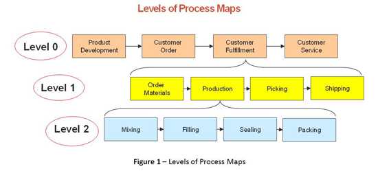 How to Facilitate Successful Process Mapping Sessions BPMInstituteorg