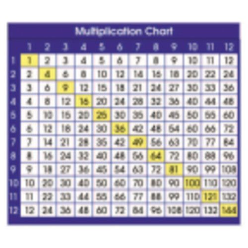 Adhesive Desk Prompts, Multiplication Chart, NS-9050