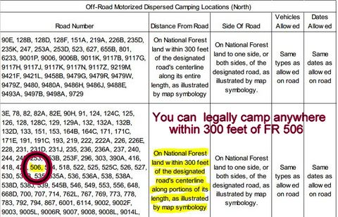 I snipped this off the official Coconino National Forest MVUM map. FR 506 is legal to camp up to 300 feet from the center-line of the road.