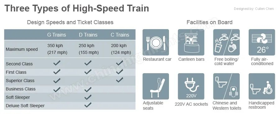 High-Speed Trains in China, China Bullet Train Tickets Booking Online