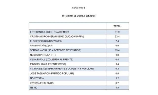 Guerra de encuestas: las últimas mediciones en Provincia, con fuertes diferencias