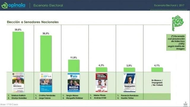 Guerra de encuestas: un nuevo sondeo lo da a Esteban Bullrich arriba de Cristina Kirchner