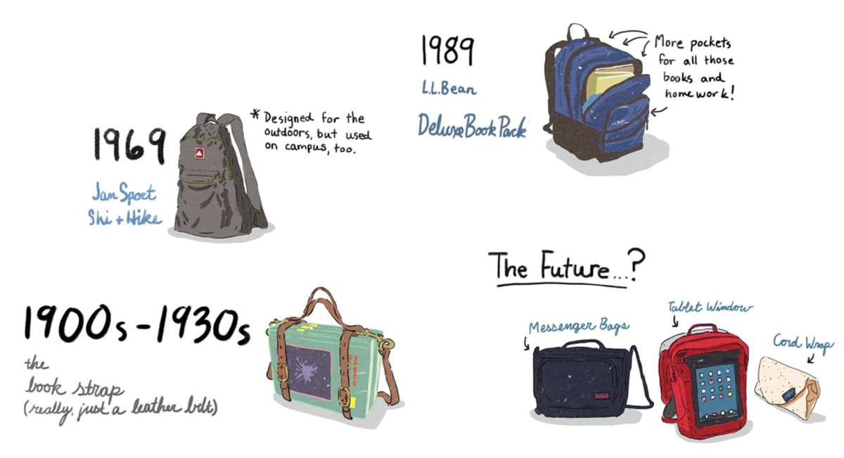 Pop Up Book Vector The History Of The Backpack Is Actually Kinda Weird Complex