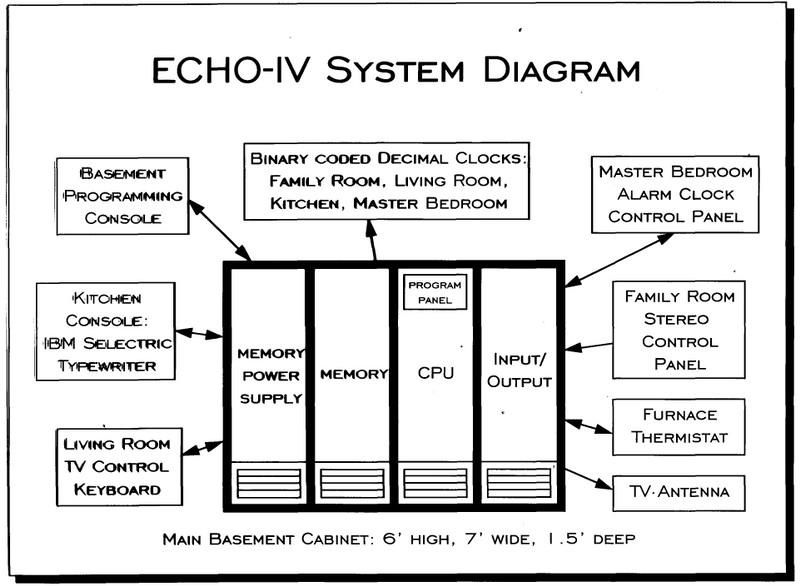 The ECHO IV Home Computer 50 Years Later @CHM Blog Computer