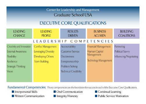 Graduate School USA Assessment Tools - organizational assessment template