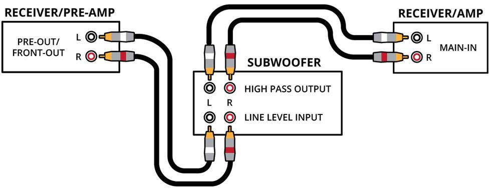home theater subwoofer wiring connection