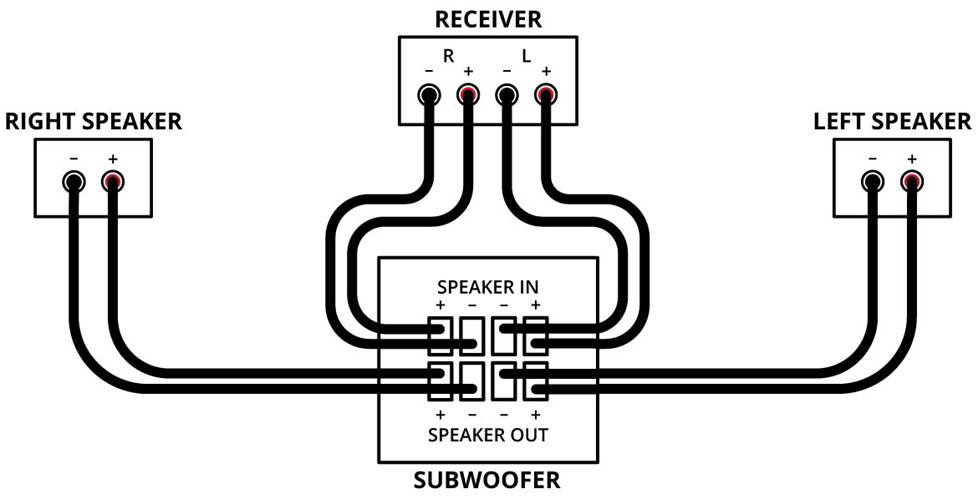 home audio subwoofer wiring configurations