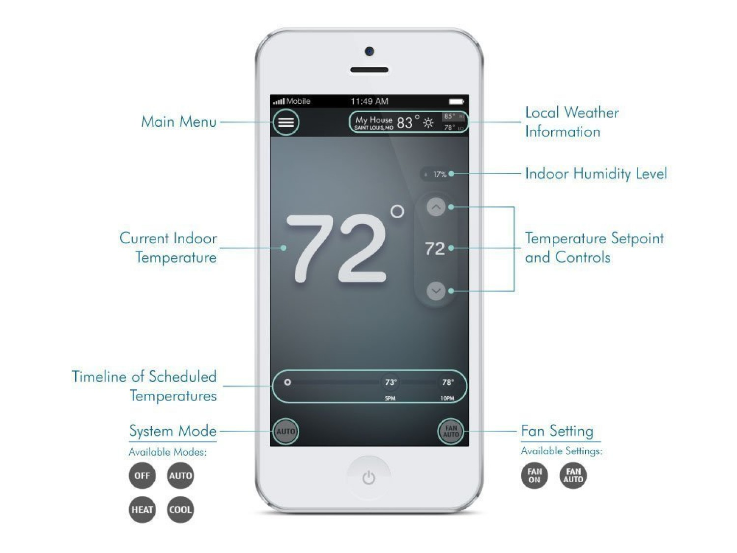 Sensor Smart Home Wireless Thermostat Remote Sensor Programmable Smart Home