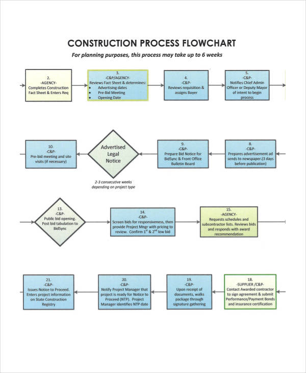 49+ Flow Charts Examples - company flow chart template
