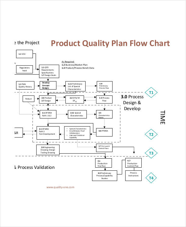 49+ Flow Charts Examples  Samples