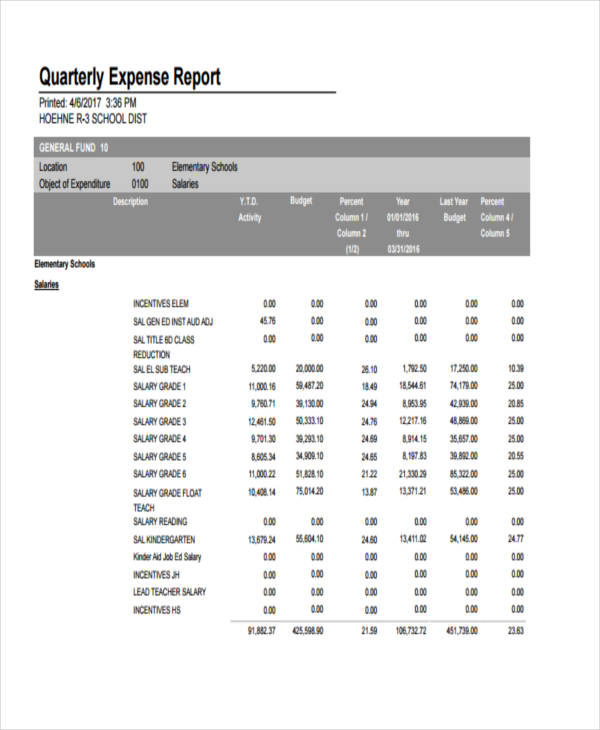 10+ Expense Report Examples  Samples - example of expense report