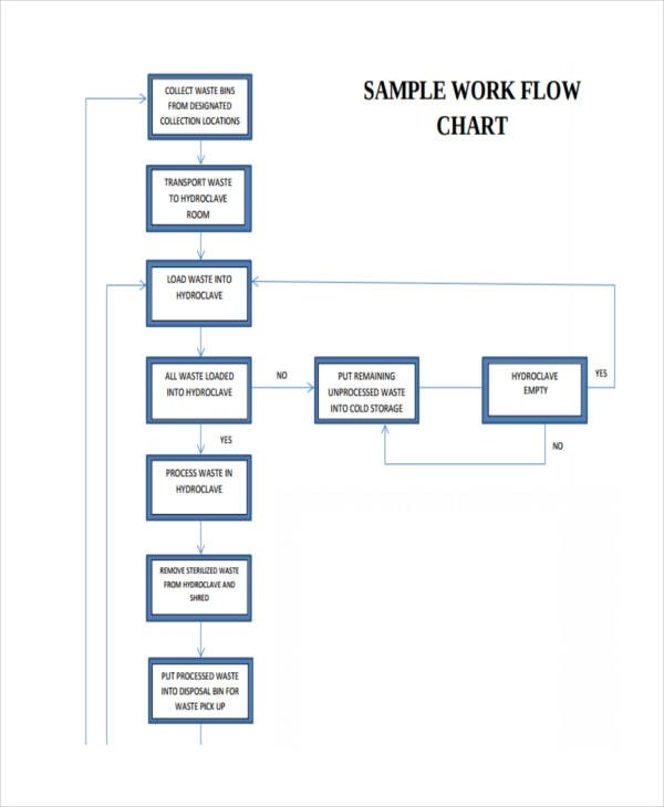38+ Examples of Flow Charts