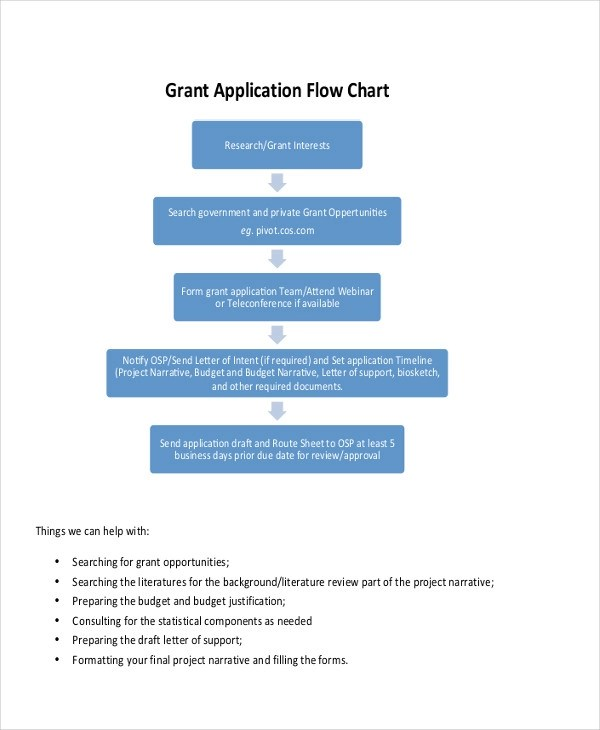 Sample Flow Chart 49+ flow charts examples  samples easy online - sample flow chart