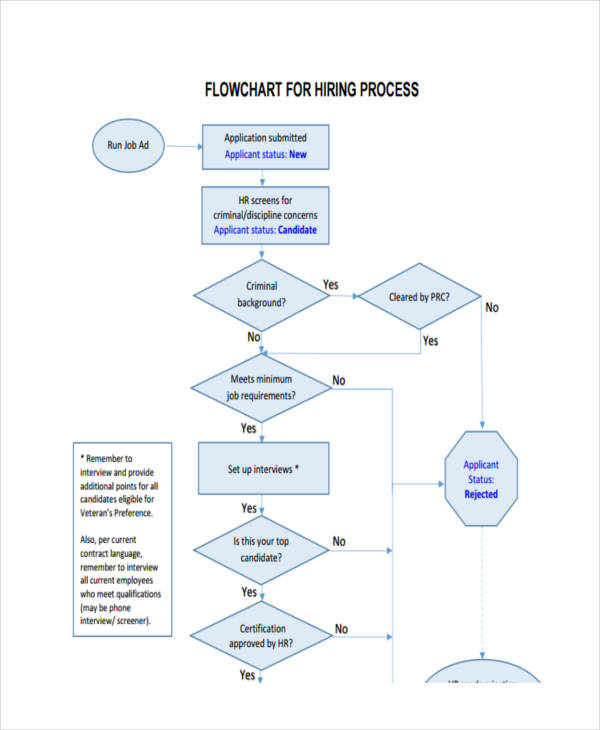 process flow chart format - Selol-ink