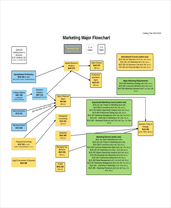 9+ Marketing Flow Charts Examples \ Samples - sample flow chart