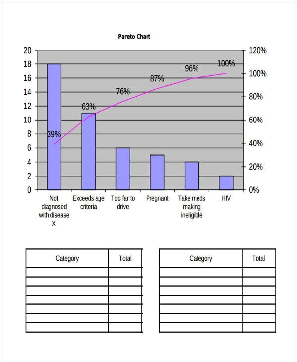 6+ Pareto Chart Examples, Samples Examples