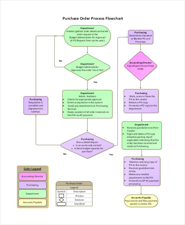 6+ Process Flowchart Examples, Samples Examples