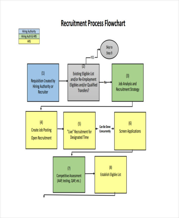 6+ Recruitment Flow Charts Examples  Samples - flow chart sample process flow