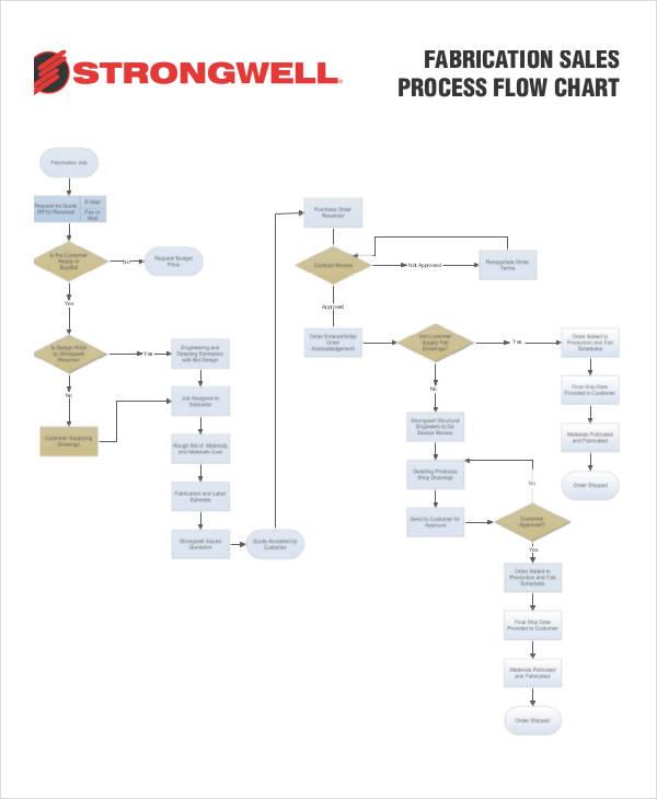 flow chart sample process flow templatebillybullock - sample flow chart