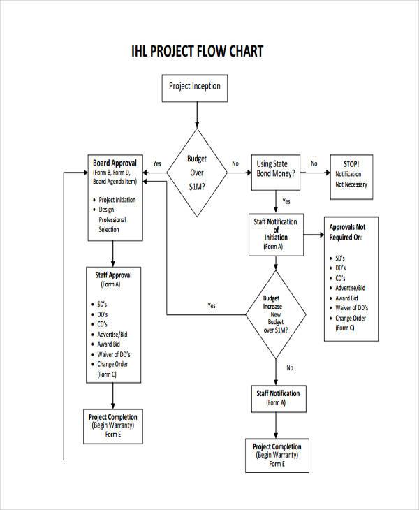 Sample Flow Chart Business Process Diagram Example - Data Flow - sample flow chart
