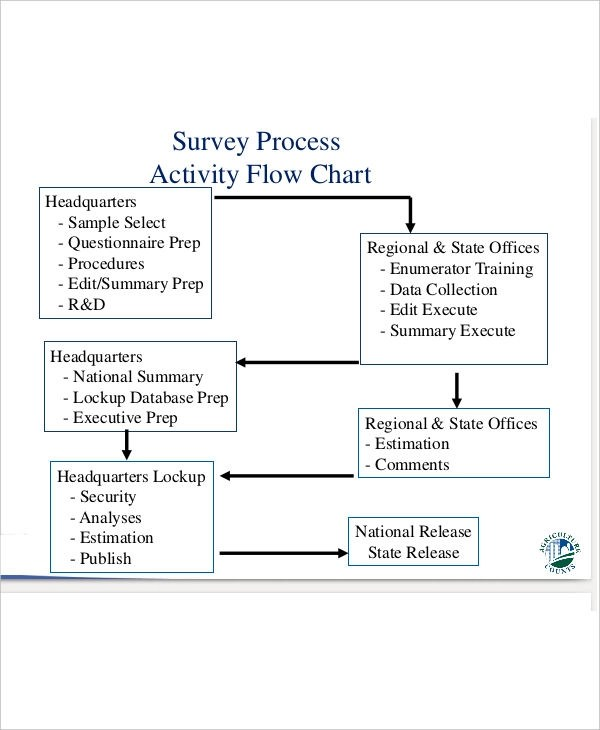 35+ Flow Charts Examples  Samples in PDF